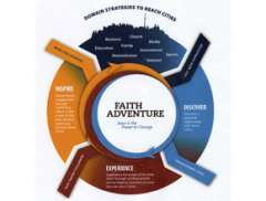 Faith Adventure Model